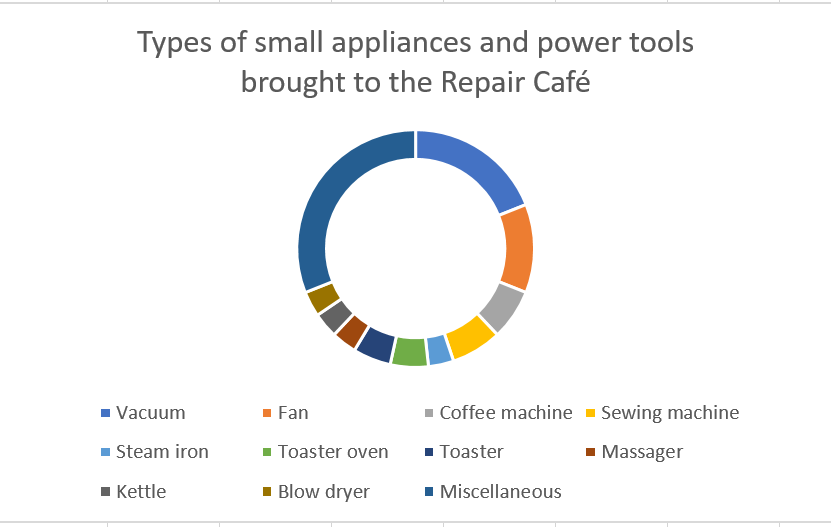Graph of the small appliances and power tools brought to Port Coquitlam Repair Cafe
