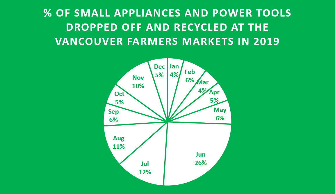% collected at the vancouver farmers markets in 2019