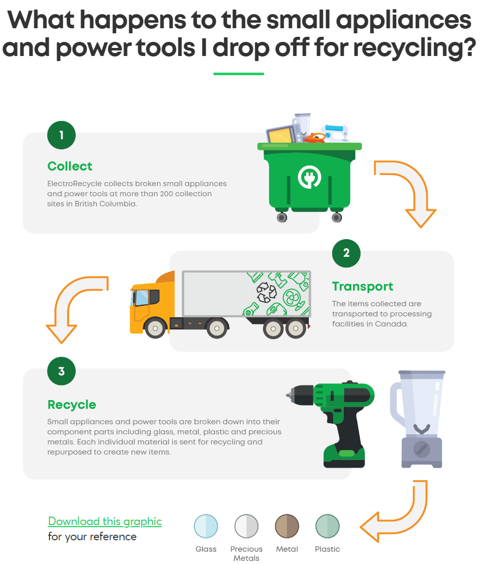 ElectroRecycle infographics - what happens to the small appliances and power tools I drop off for recycling