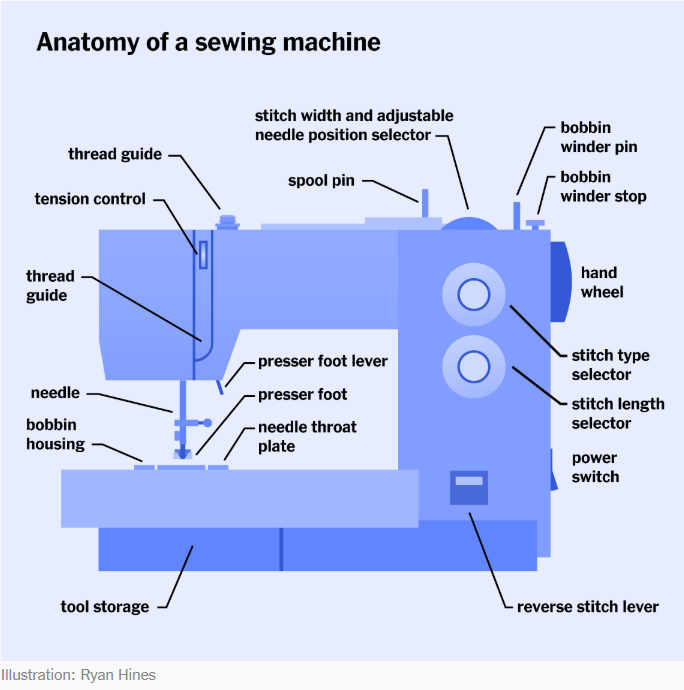 Diagram of Sewing Machine