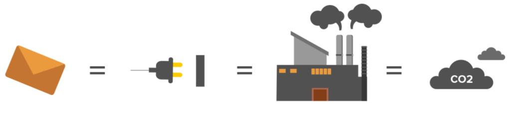 Green your inbox cloud storage creates CO2