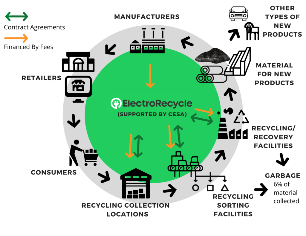 Flow chart of ElectroRecycle's recycling program
