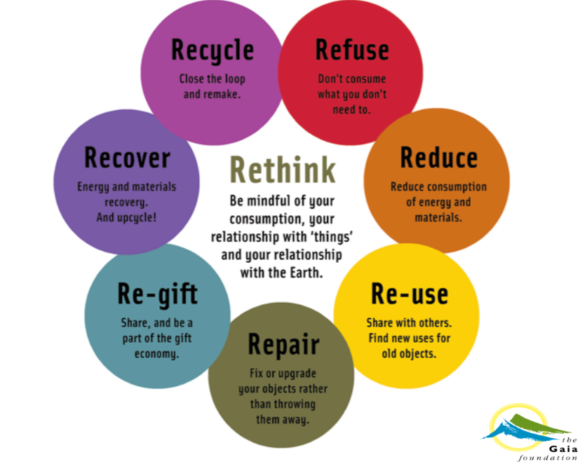 Zero waste and recycling steps for a healthy planet